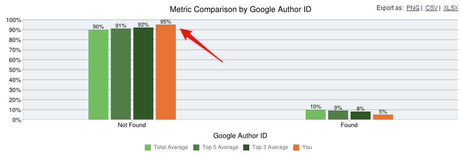 metric comparison by google author id