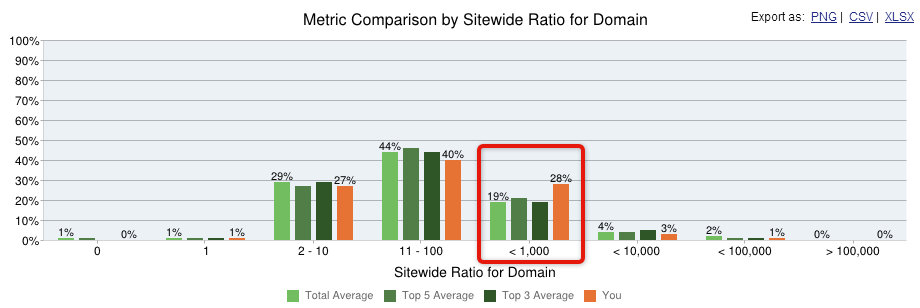 metric comparison by sitewide ratio for domain