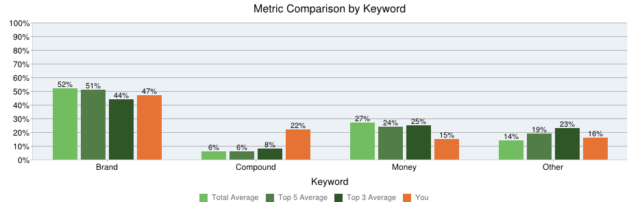 Competitive Landscape Analysis 9