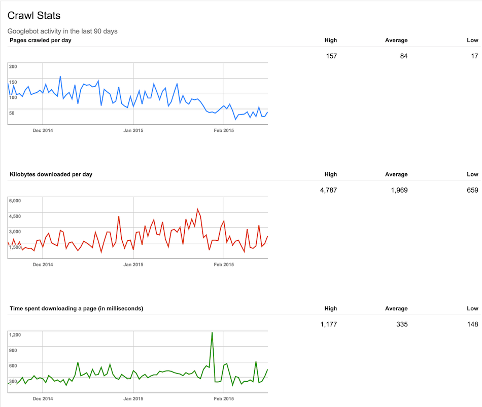 Google Search Console (Google Webmaster Tools) - Crawl Stats