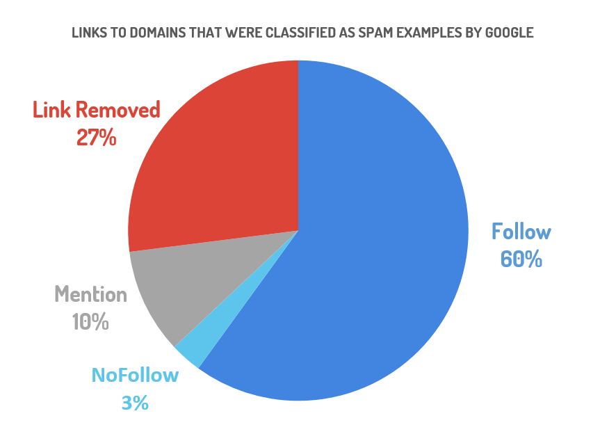 NoFollow links considered by Google