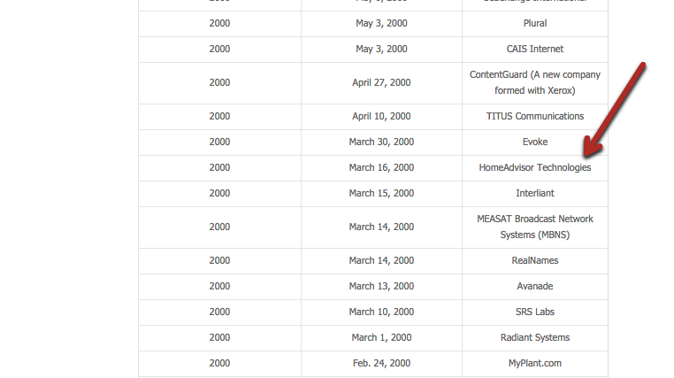 Microsoft Investment History from Microsoft Site