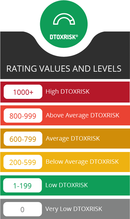 Link Detox Risk Rating Scores