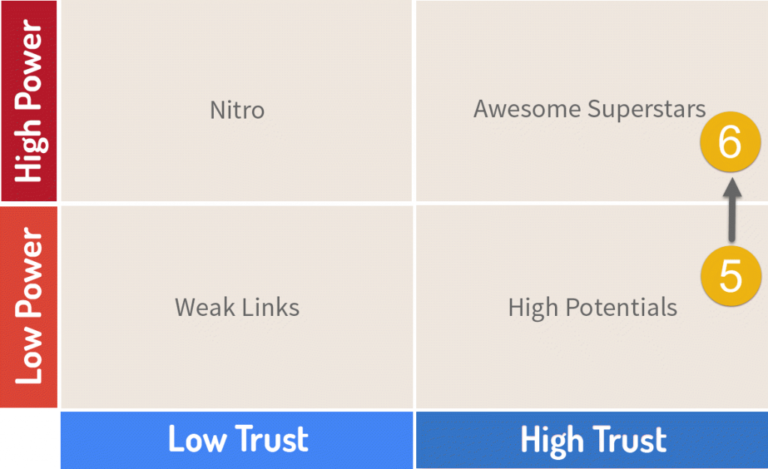 LRT Power*Trust Chart