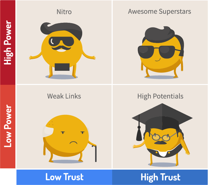 Links POWER TRUST 4 TYPES