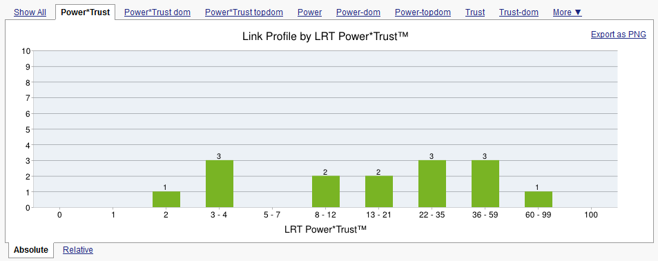 Link Juice Thief Power Trust