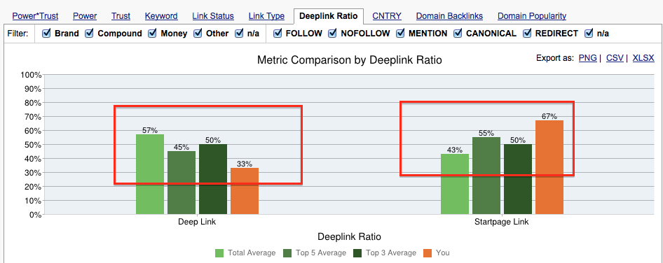 Deep link ratio anomaly