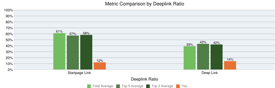 higher proportion of links target internal pages