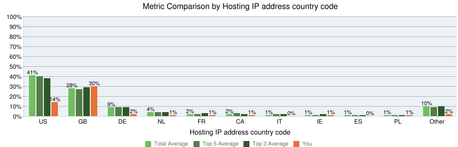Links by host ip country code