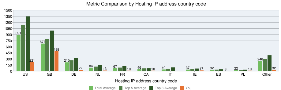 -host-ip-country-code