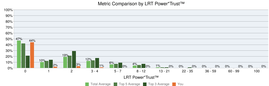 In 2016, Power*Trust 0 links remain higher than the top 3 ranking sites as a proportion of Icelolly's link profile