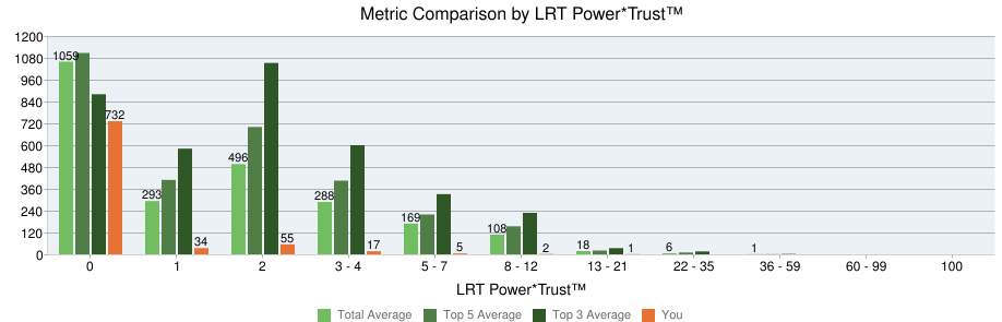 2016, the number of Power*trust 0 links have been reduced