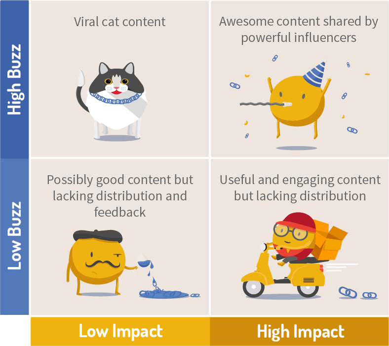 Types of content by buzz and Impact Impactana matrix