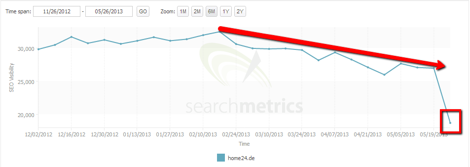 Home24 Google Penalty Redirects
