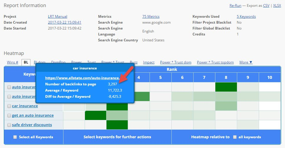 Competitive Keyword Analyzer (CKA) Report (March 2017)